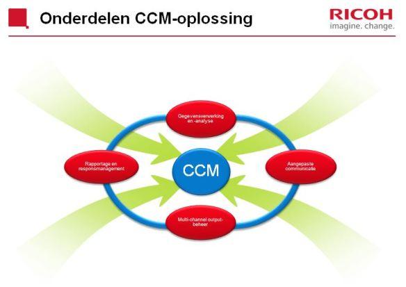 Onderdelen van het CCM-platform van Ricoh